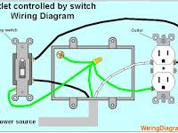 Outlet Diagram