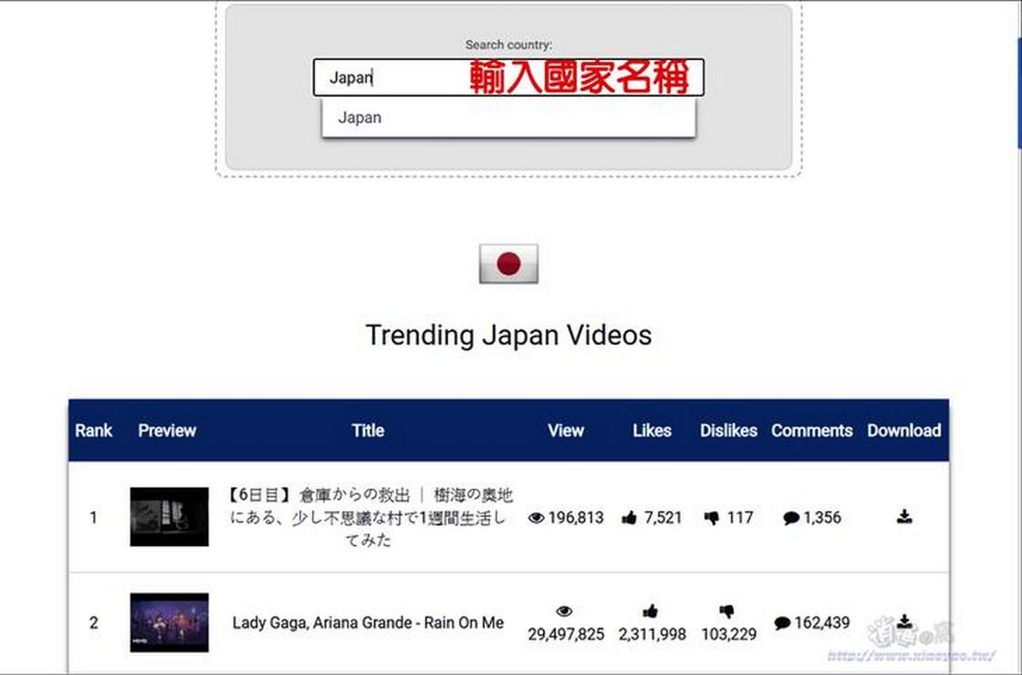 YouTube Trending Videos 各國熱門YouTube影片
