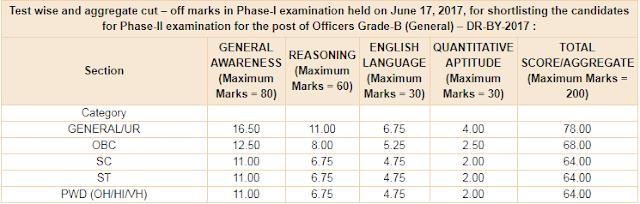 RBI Grade 'B' 2017 Phase I Marks Out