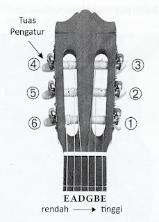 Penyeteman gitar