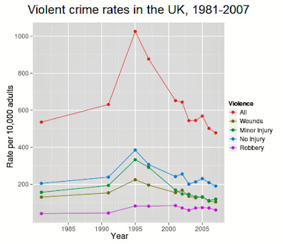 Crime rate in centervale essay | Term paper Sample