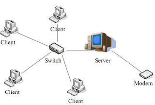 client server, gambar client server, gambar jaringan client server