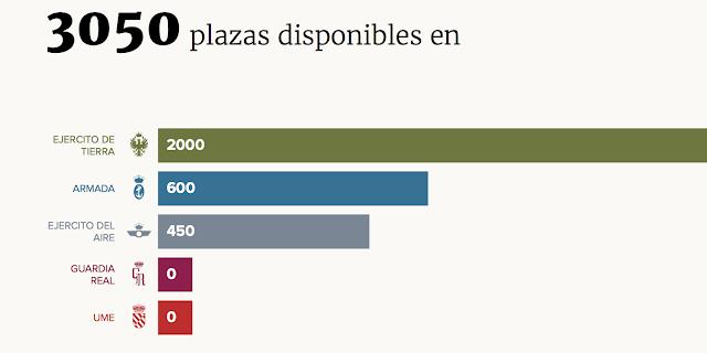 Publicadas 3.050 plazas de ingreso para Tropa y Marinería