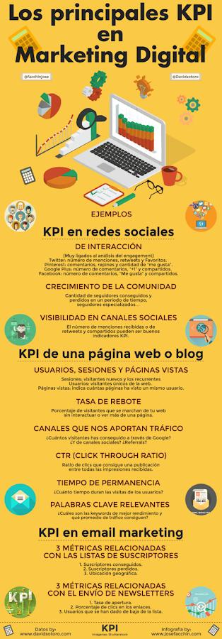 Los principales KPI en Marketing Digital