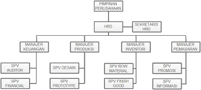 Praktikum Integrasi Teknik Industri Organisasi Manajemen Perusahaan Industri OMPI