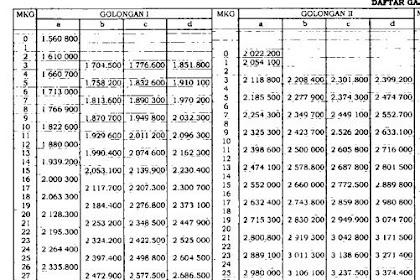Tabel Gaji PNS dan Inpasing Sesuai PP Nomor 15 Tahun 2019 Tentang Kenaikan Gaji