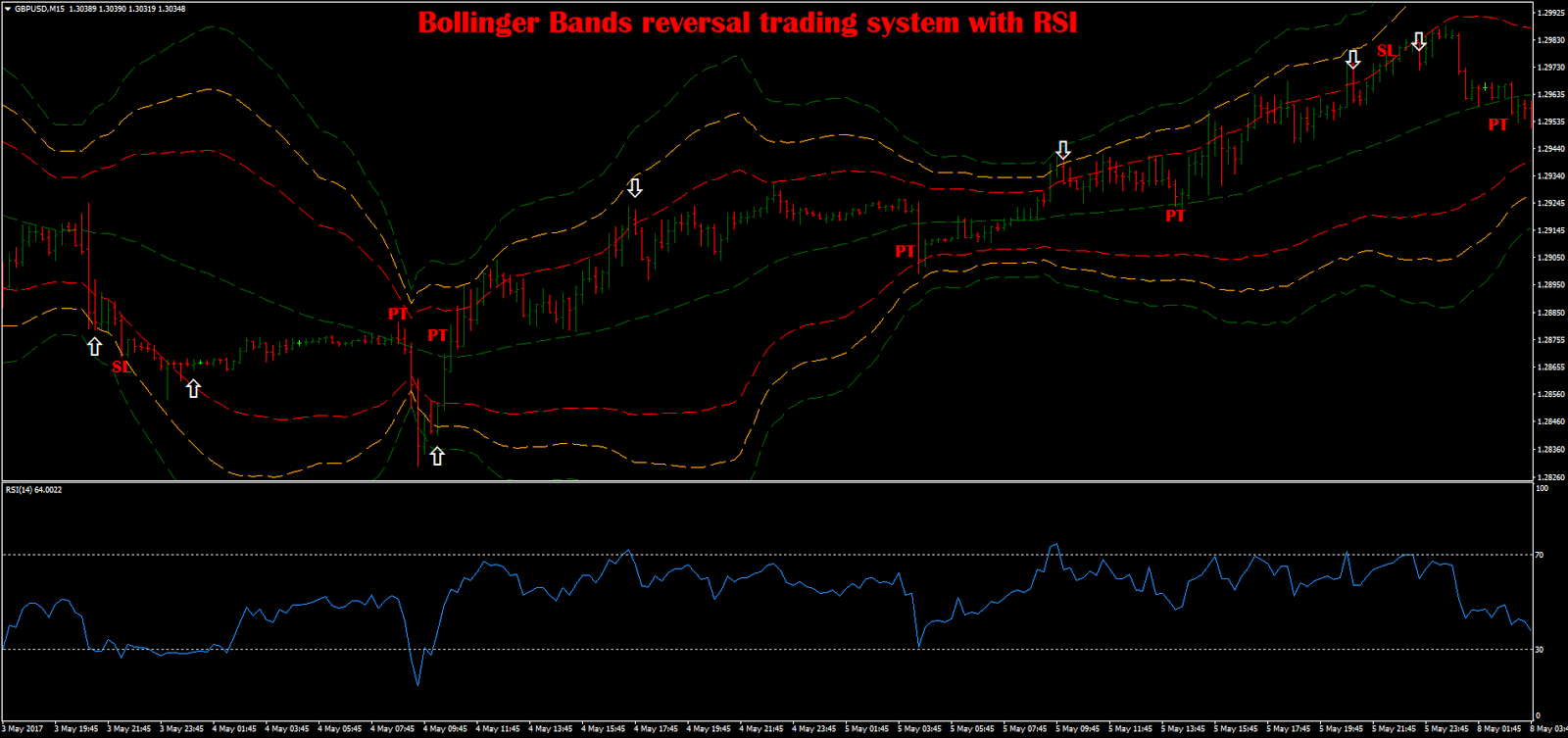 Bollinger band width trading system