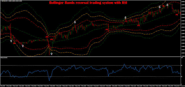 Bollinger Bands reversal trading system with RSI