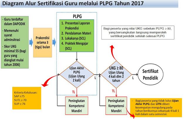 BACA KRITERIA DAN SYARAT CALON PESERTA SERTIFIKASI PLPG TAHUN 2017