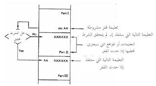 CPU_ 8088/ 8086 - لغة التجميع