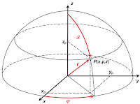 Pengertian Koordinat Kartesius dan Polar Dalam Matematika