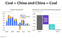 The result of two of China's strategies. (Credit: BP) Click to Enlarge.