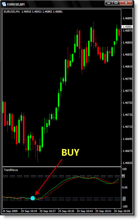 Super Signal Forex Indicator « High profitability binary