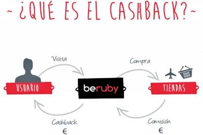 Beruby: ahorra en tus compras Black Friday 2018