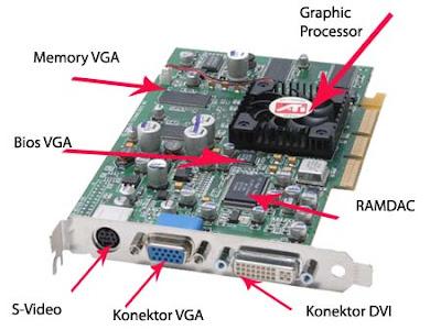 Pengertian, Cara Kerja dan Fungsi VGA Card - Bagian Bagian VGA