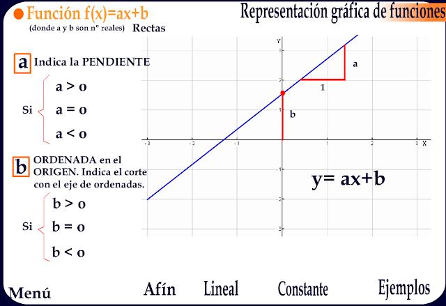 http://www3.gobiernodecanarias.org/medusa/ecoescuela/secundaria/files/2012/01/Graficas.swf