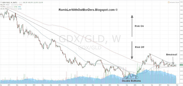 GDX to GLD Ratio Chart from 2011 to 2017