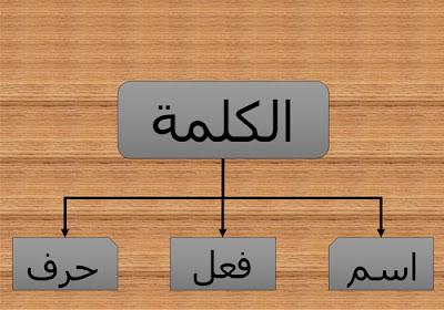 Belajar Bahasa Arab Sehari – Hari