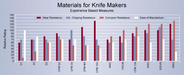 Chart Blade Comparison Steel Knife