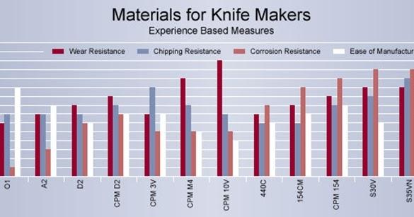 Knife Blade Steel Comparison Chart
