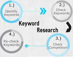 Marketing strategies: importance of keyword research