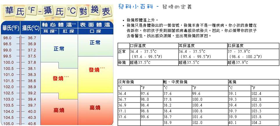 國皇的婚禮: BB 發燒溫度表