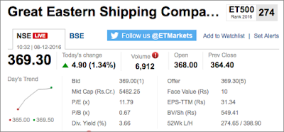 Great Eastern Shipping Company Share's Market Snapshot