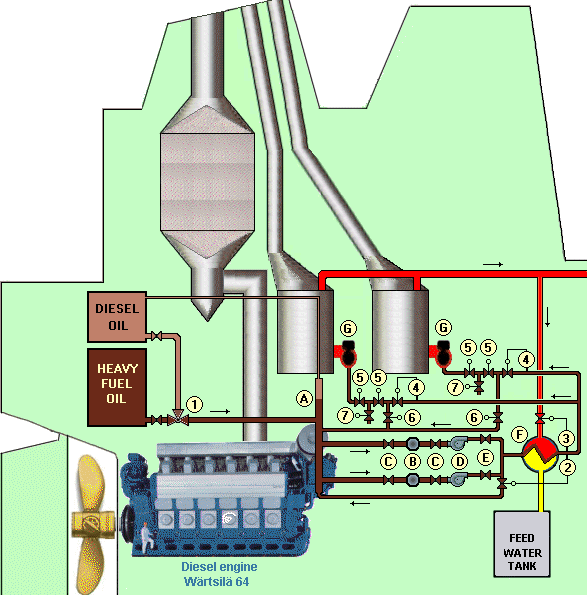 MARINE STEAM BOILER -FUEL OIL SYSTEMS - Marineengg.online