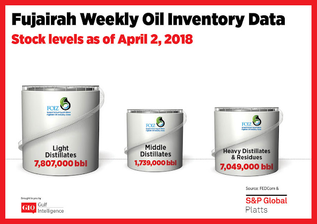 Chart Attribute: Fujairah Weekly Oil Inventory Data (as of April 2, 2018) / Source: The Gulf Intelligence