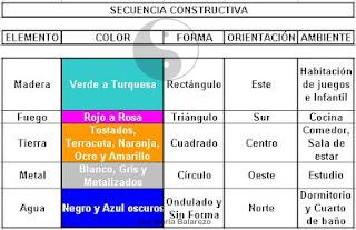 Los Colores Y El Feng Shui Como Afectan En Tu Vida Ana Maria Balarezo - Colores-feng-shui-para-dormitorio