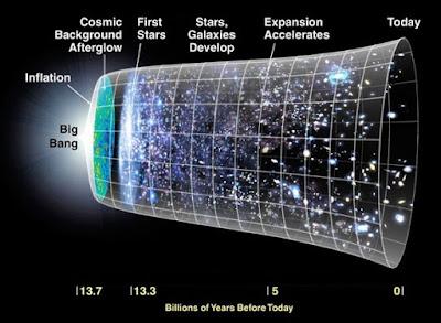 http://www.physicsoftheuniverse.com/topics_bigbang.html