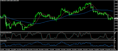 GBP/USD Remains under pressure