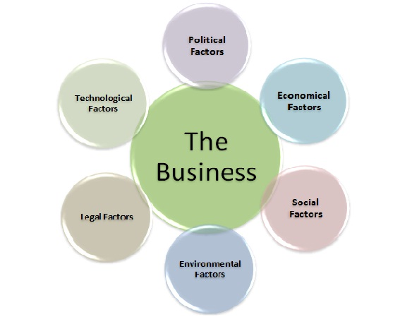 Seven External Factors of Business