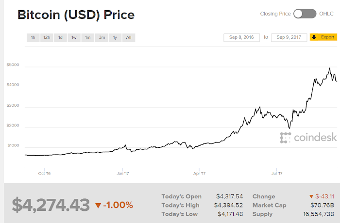 Bitcoin USD price