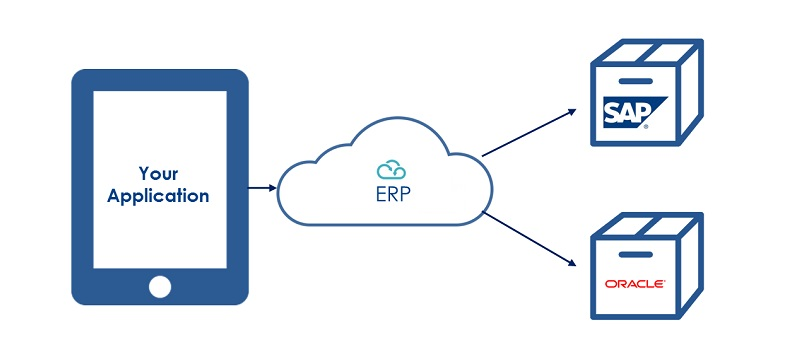 Risks, Benefits and Challenges of ERP in the Cloud