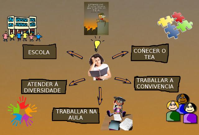 mapa de blogue
