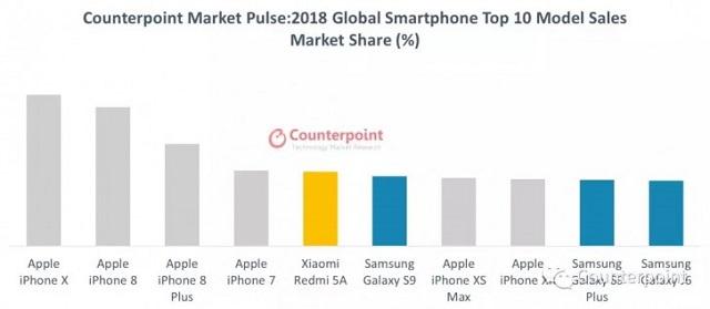 أيفون إكس هوة الجهاز الأفضل مبيعًا لعام 2018
