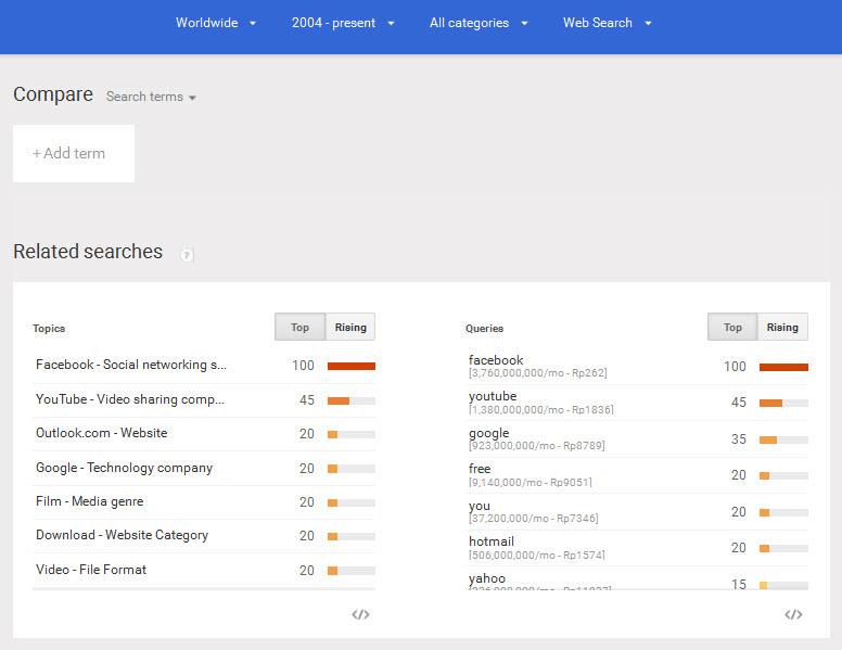 Daftar Kata kunci (keyword) yang paling banyak dicari di google
