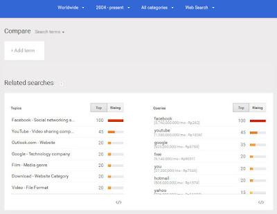 kata kunci paling banyak di cari di google