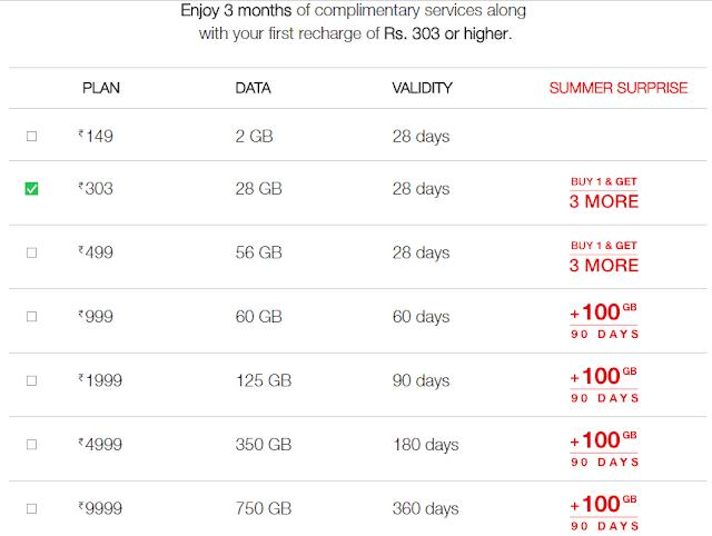 Jio Offers Rs.149/2GB/28 days, Rs.303/28GB/28 Days, Rs.499/56GB/28 days, Rs.999/60GB/60 day, Rs.1999/125GB/90 Days/, Rs.4999/350GB/180 Days, and Rs.9999/750GB/360 days