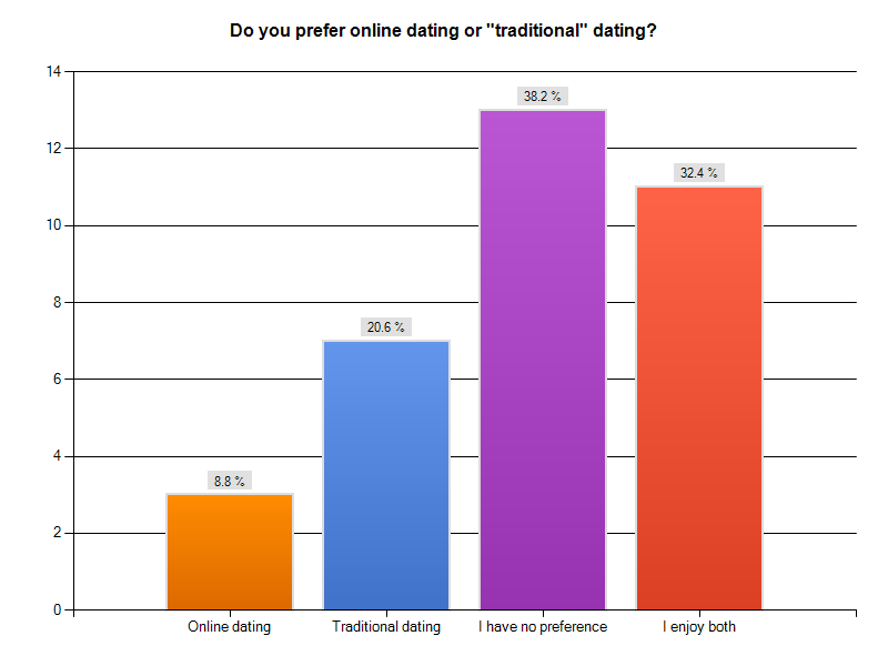 Why do people choose online dating over traditional