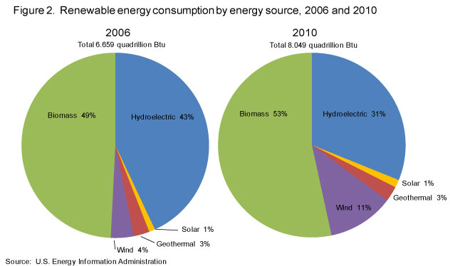 Oil Peak Renewable Energy S Share Of U S Consumption Up