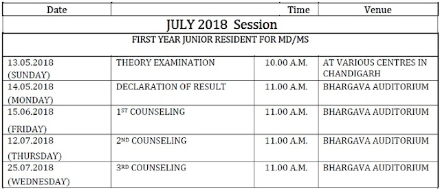 PGI Chandigarh PG entrance July 2018 session exam schedule