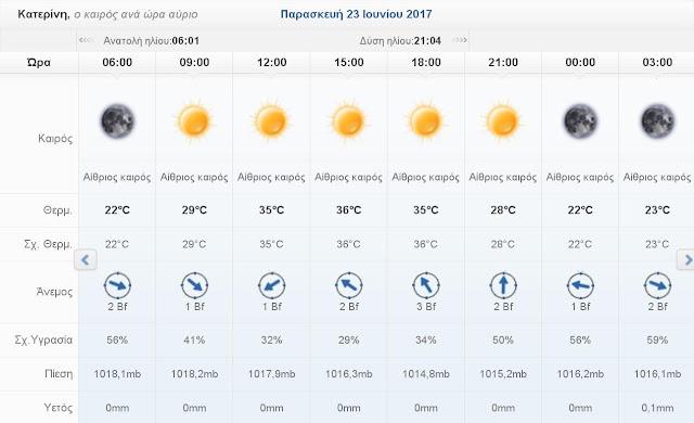 Ο καιρός σήμερα Παρασκευή 23 Ιουνίου 2017 στην Κατερίνη