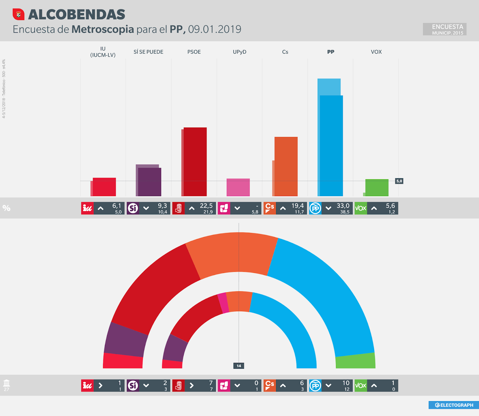 Gráfico de la encuesta para elecciones municipales en Alcobendas realizada por Metroscopia para el PP, 9 de enero de 2019