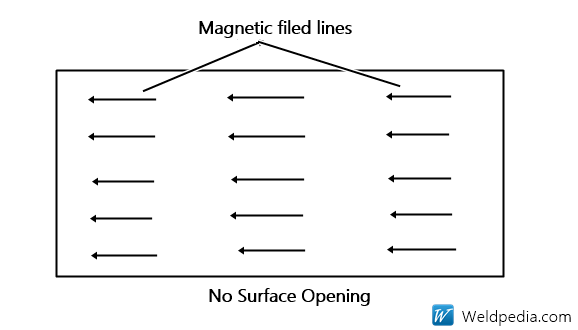 Working Principle Of Weld Magnetic Particle Examination