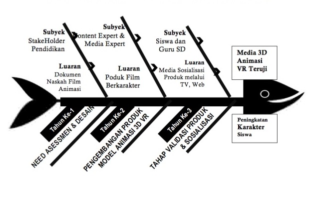 Peta Jalan (Road Map) Penelitian