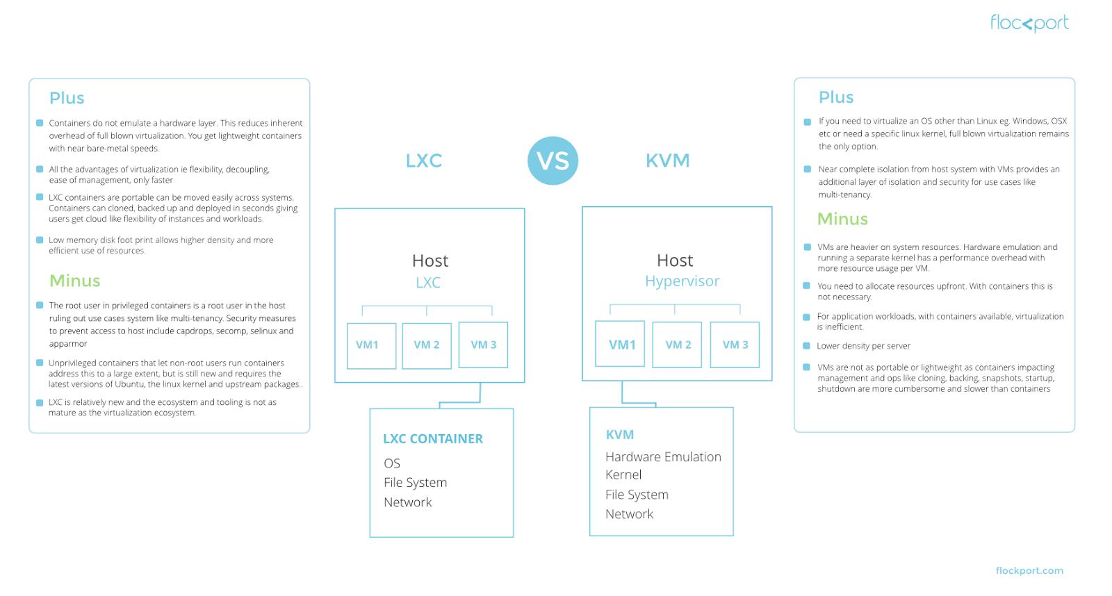 Programming Rants: LXC Web Panel