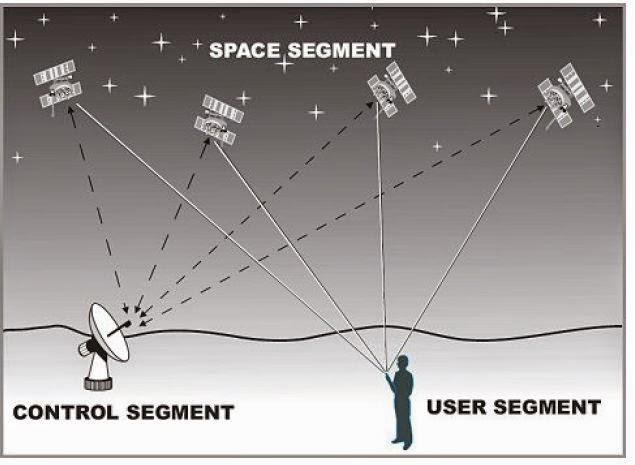 Pengertian Global Positioning System (GPS)