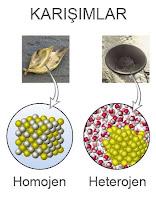 Homojen ve heterojen karışımları gösteren çizim